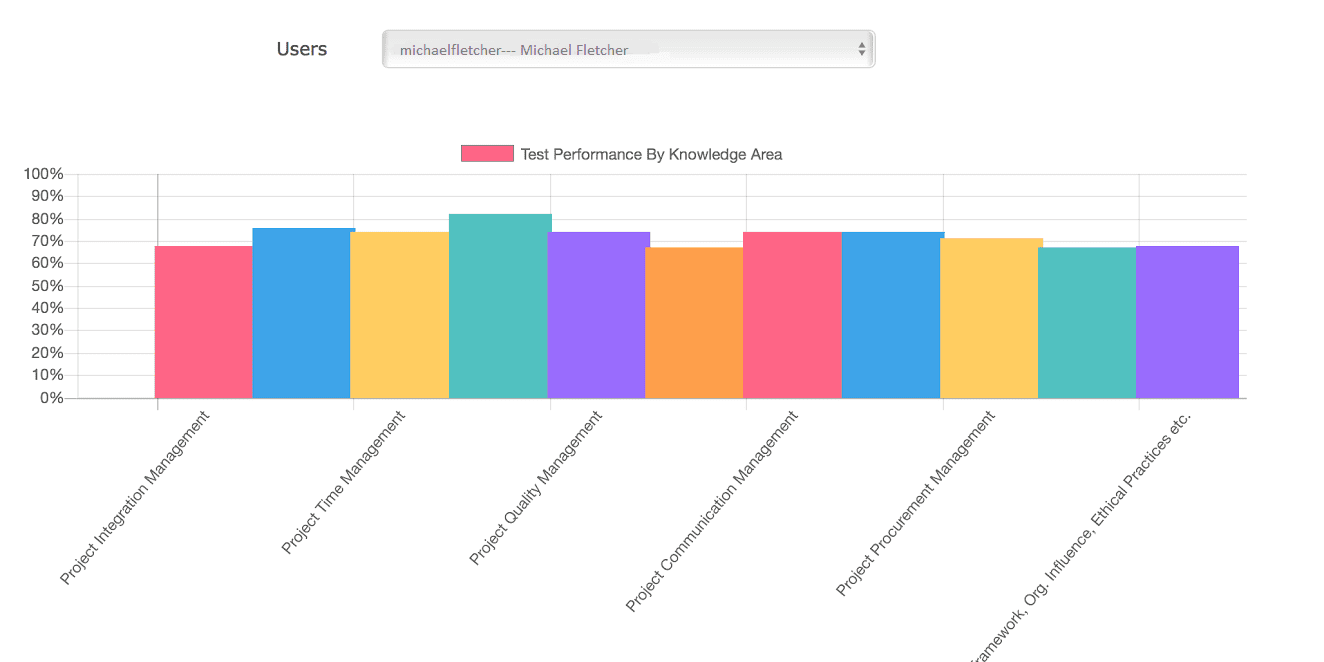 KnowledgeArea-PerformanceAnalyticsPMP-PMASPIRE