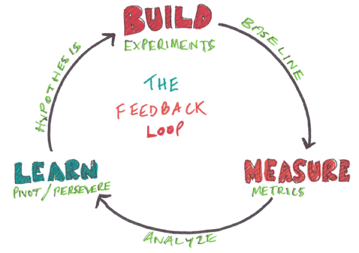 Product Feedback Loop