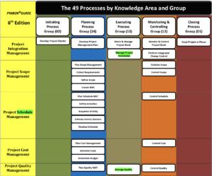 49 Process Chart Free