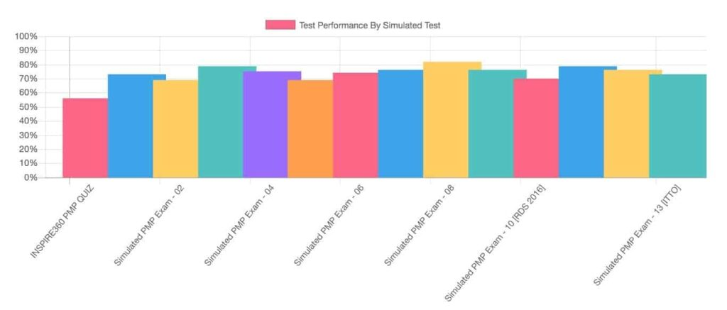 pmp performance graph
