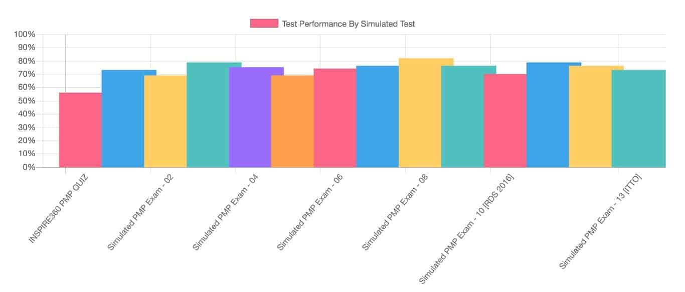 pmp performance graph